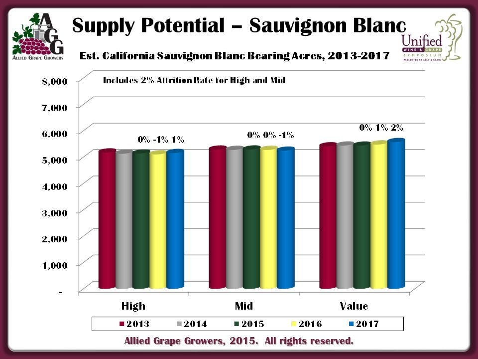 Allied Grape Growers, 2015. All rights reserved. Supply Potential – Sauvignon Blanc