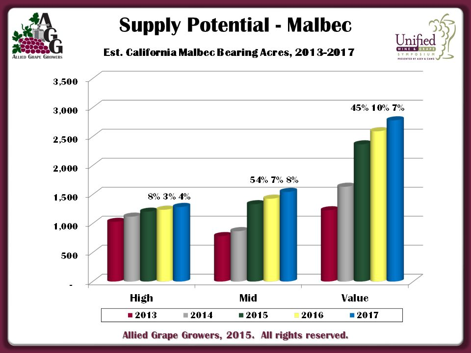 Allied Grape Growers, 2015. All rights reserved. Supply Potential - Malbec