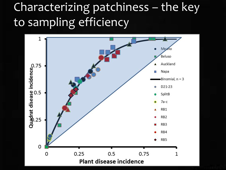 Characterizing patchiness – the key to sampling efficiency