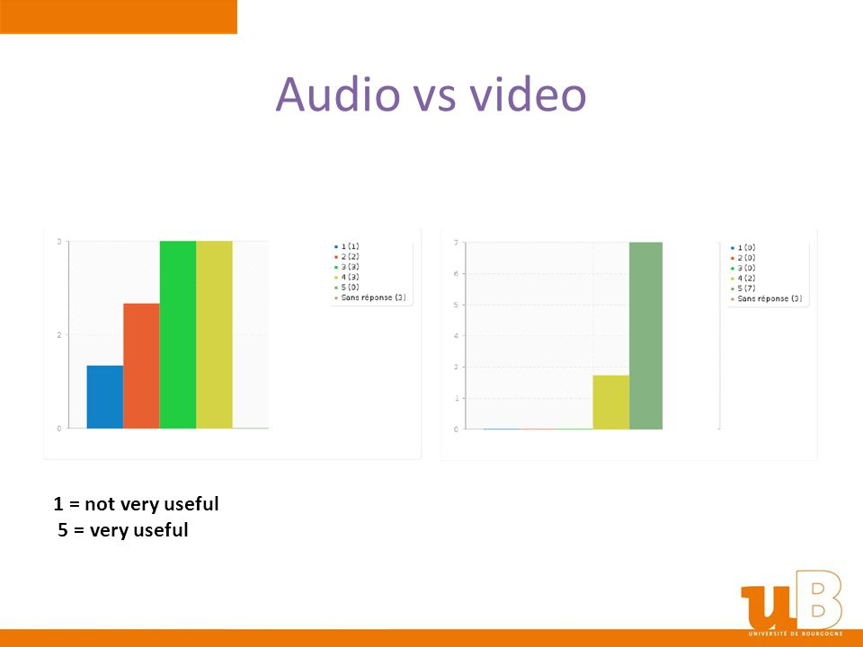 Audio vs video 1 = not very useful 5 = very useful
