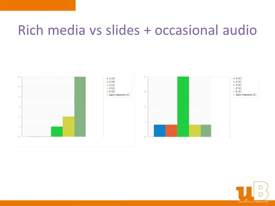 Rich media vs slides + occasional audio