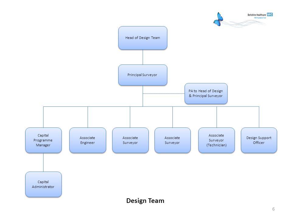 6 Head of Design Team Principal Surveyor PA to Head of Design & Principal Surveyor Associate Surveyor Associate Surveyor (Technician) Design Support O