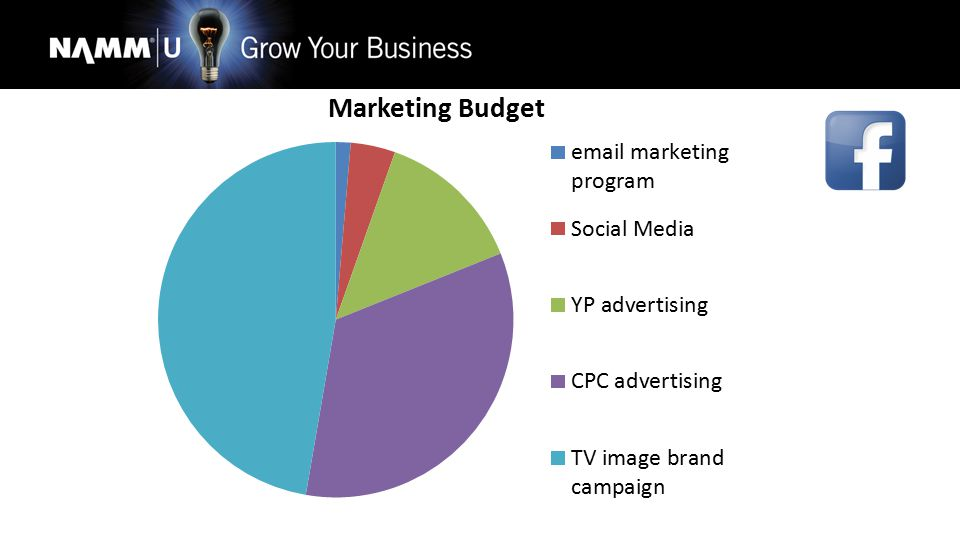 Social Media Social Media 4% BUT –Social Media Content Creation Huge Costs It is a commitment Hybrid positions.