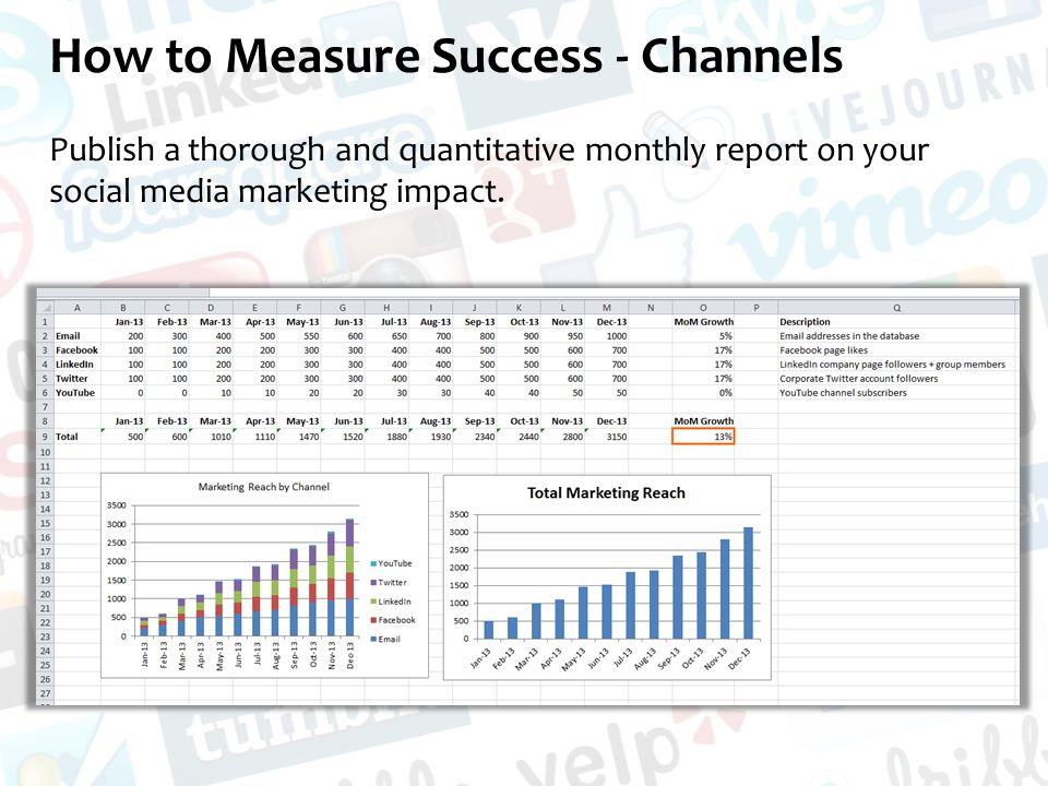 How to Measure Success - Channels Publish a thorough and quantitative monthly report on your social media marketing impact.