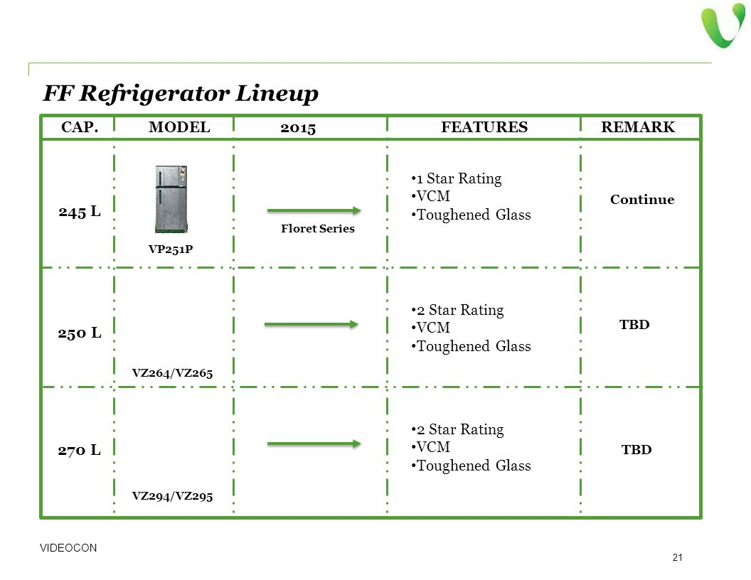 VIDEOCON 21 MODEL2015FEATURESREMARK CAP. FF Refrigerator Lineup Continue TBD 245 L VP251P 1 Star Rating VCM Toughened Glass Floret Series 250 L 2 Star