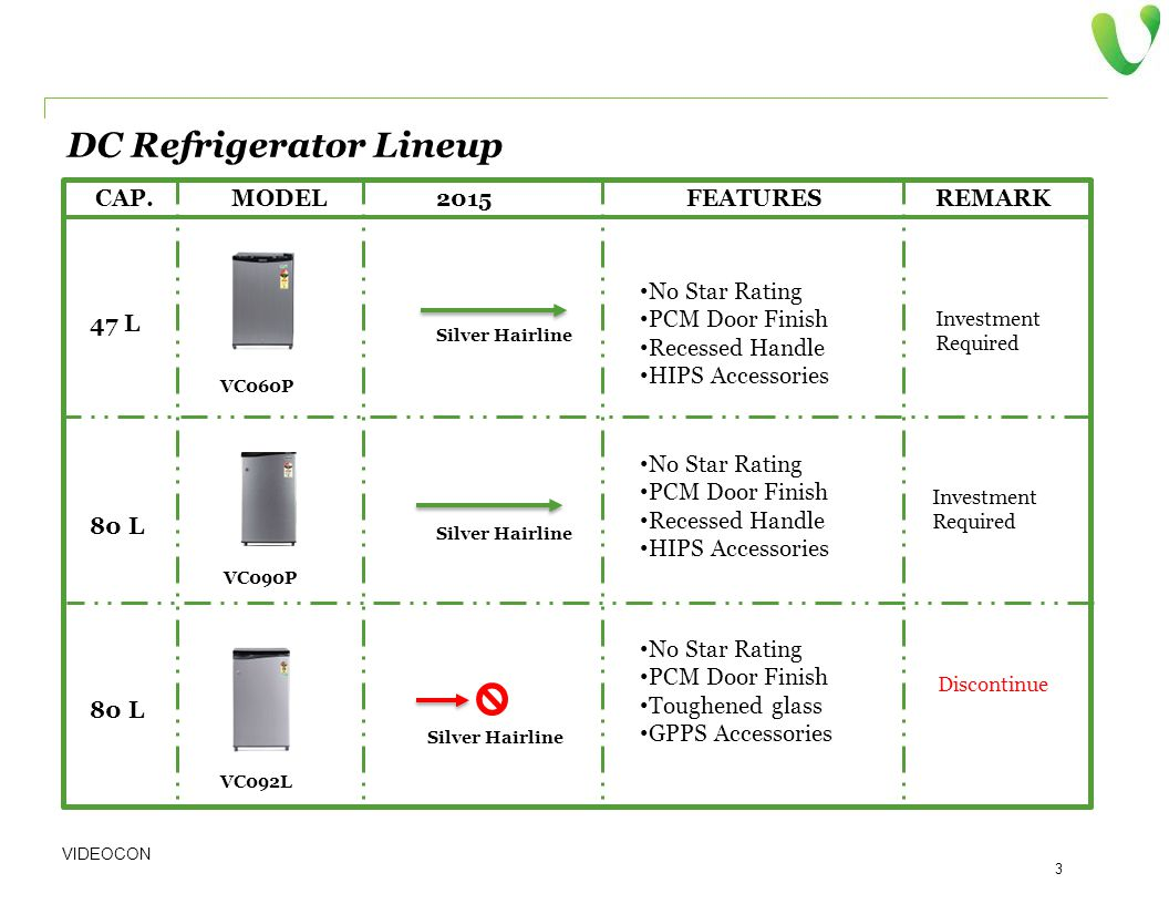 VIDEOCON 3 MODEL2015FEATURESREMARK CAP. DC Refrigerator Lineup 80 L 47 L No Star Rating PCM Door Finish Recessed Handle HIPS Accessories VC060P 80 L V