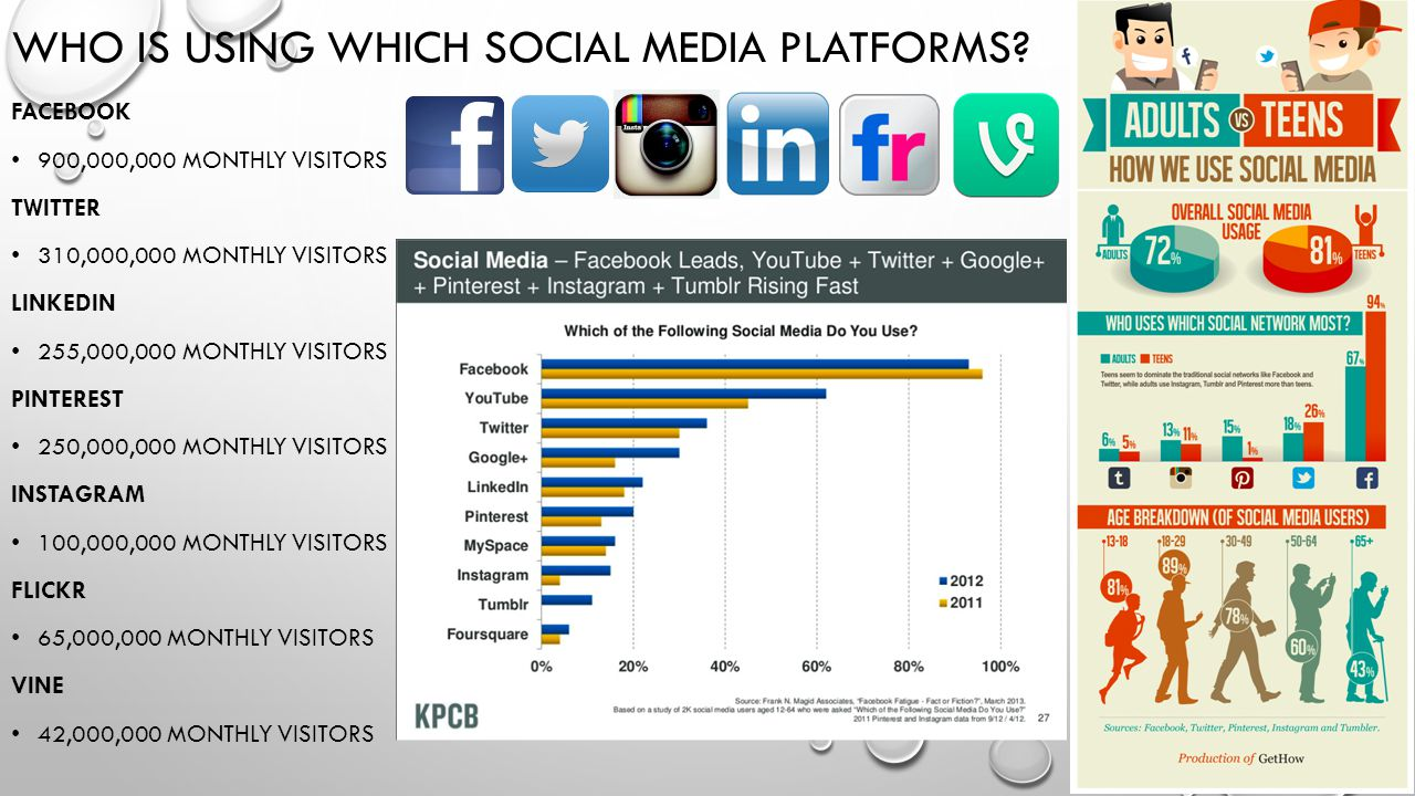 WHO IS USING WHICH SOCIAL MEDIA PLATFORMS.