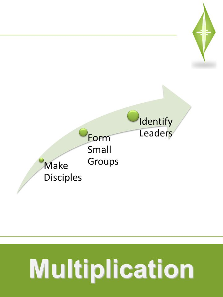 Multiplication Make Disciples Form Small Groups Identify Leaders