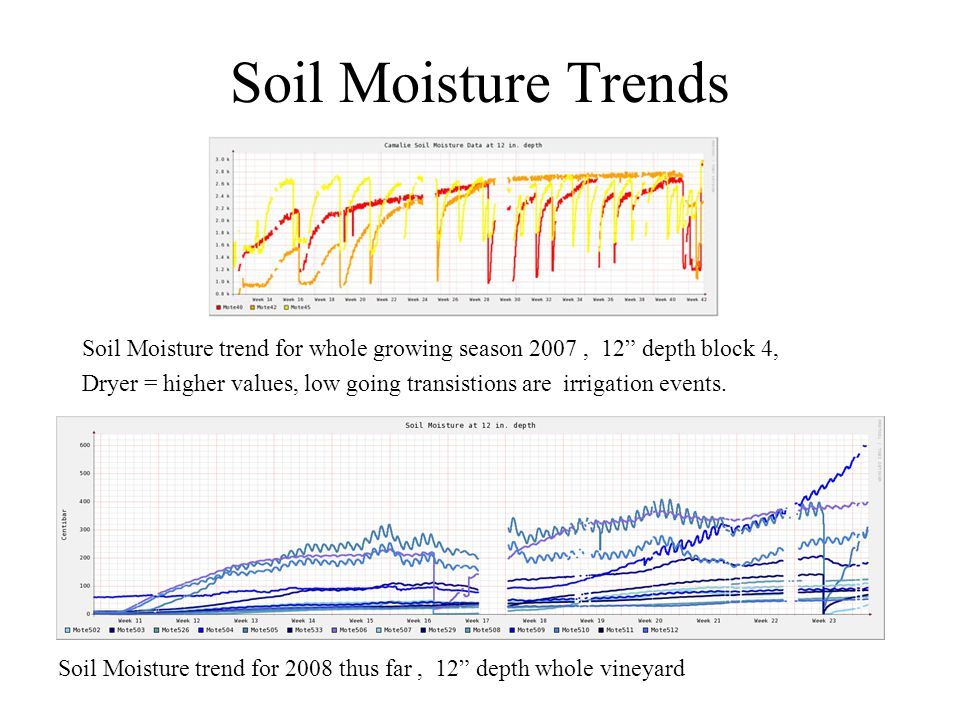 "Soil Moisture Trends Soil Moisture trend for whole growing season 2007, 12"" depth block 4, Dryer = higher values, low going transistions are irrigatio"