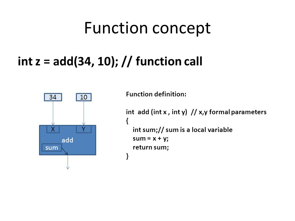 Function concept int z = add(34, 10); // function call add 3410 XY Function definition: int add (int x, int y) // x,y formal parameters { int sum;// sum is a local variable sum = x + y; return sum; } sum