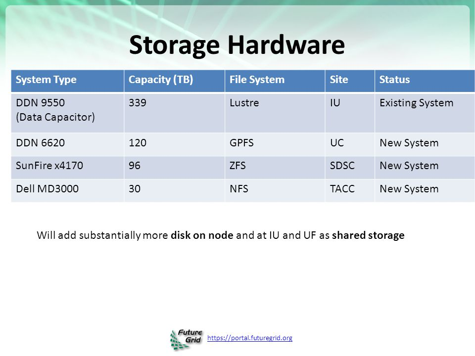 https://portal.futuregrid.org Storage Hardware System TypeCapacity (TB)File SystemSiteStatus DDN 9550 (Data Capacitor) 339LustreIUExisting System DDN 6620120GPFSUCNew System SunFire x417096ZFSSDSCNew System Dell MD300030NFSTACCNew System Will add substantially more disk on node and at IU and UF as shared storage