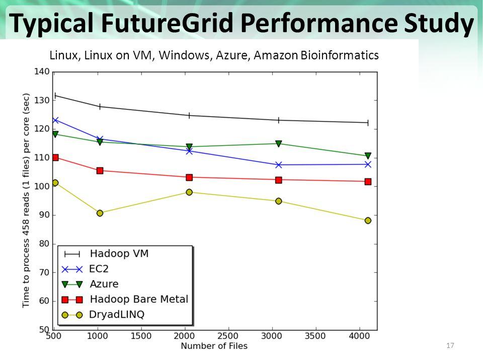 https://portal.futuregrid.org 17 Typical FutureGrid Performance Study Linux, Linux on VM, Windows, Azure, Amazon Bioinformatics