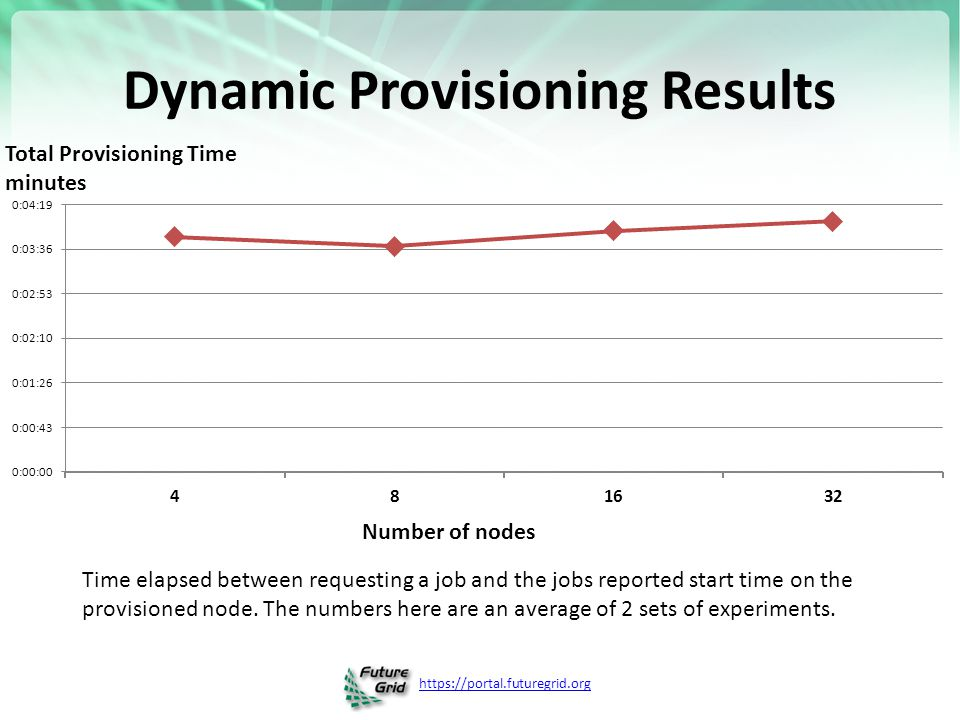 https://portal.futuregrid.org Dynamic Provisioning Results Time elapsed between requesting a job and the jobs reported start time on the provisioned node.