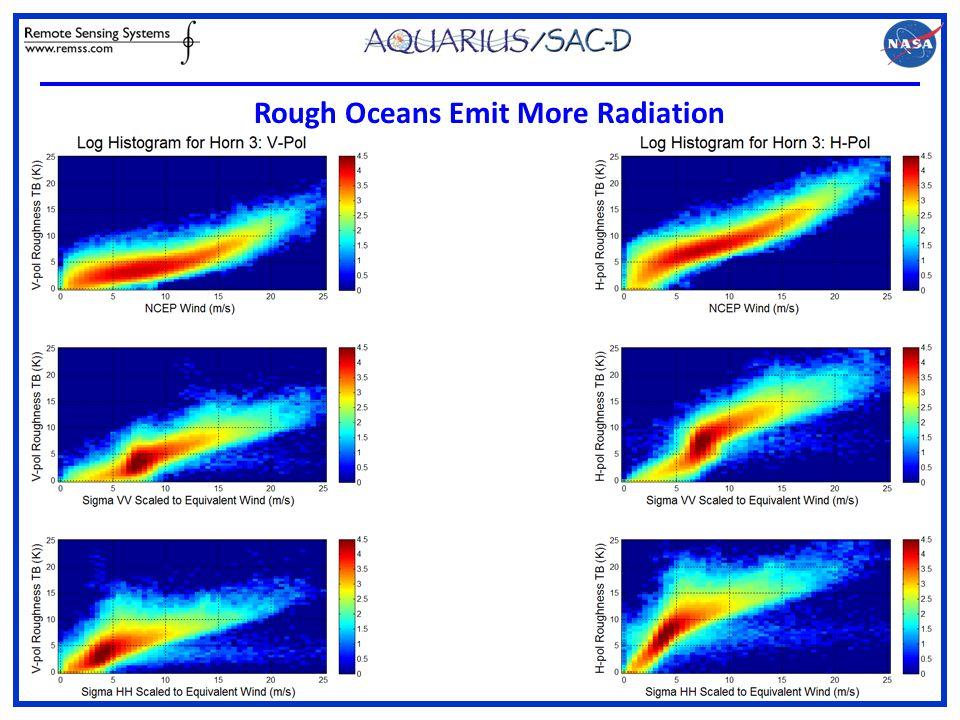 Rough Oceans Emit More Radiation
