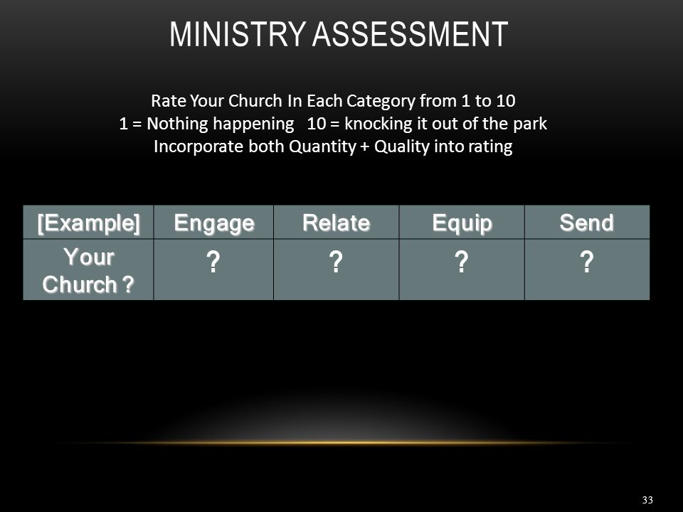 MINISTRY ASSESSMENT [Example]EngageRelateEquipSend Your Church ? ???? 33 Rate Your Church In Each Category from 1 to 10 1 = Nothing happening 10 = kno