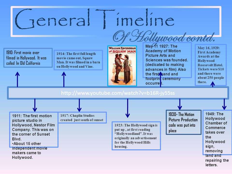General Timeline http://www.youtube.com/watch v=b16R-jy55ss 1910: First movie ever filmed in Hollywood.