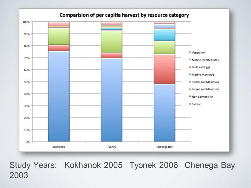 Study Years: Kokhanok 2005 Tyonek 2006 Chenega Bay 2003