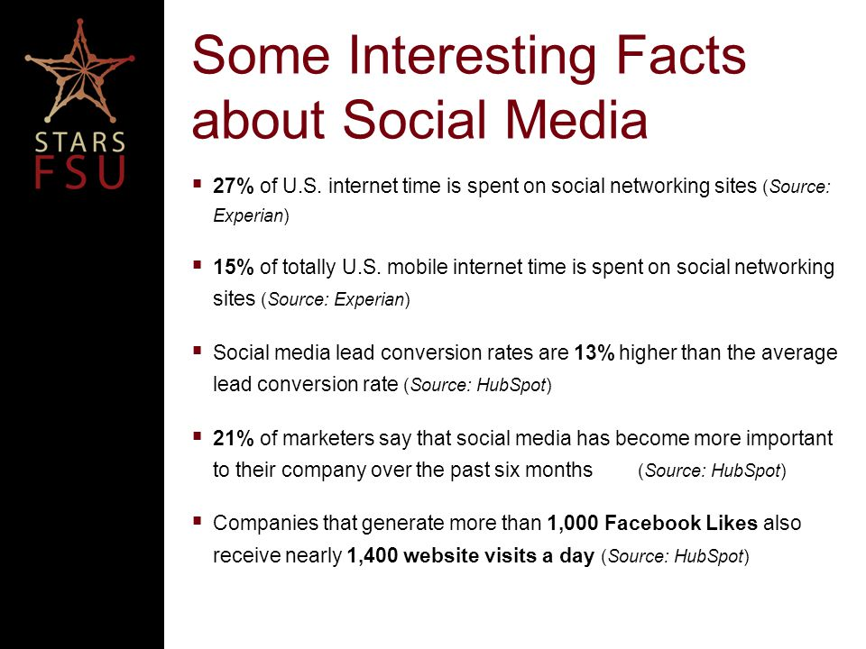 Some Interesting Facts about Social Media  27% of U.S.