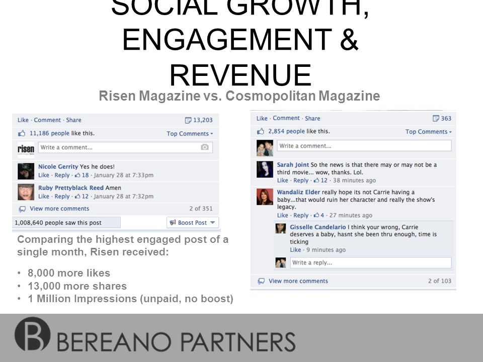 SOCIAL GROWTH, ENGAGEMENT & REVENUE Risen Magazine vs. Cosmopolitan Magazine Comparing the highest engaged post of a single month, Risen received: 8,0