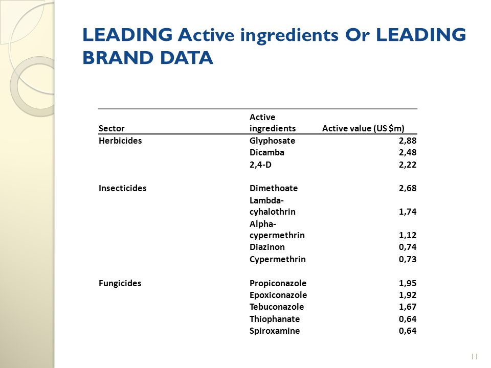 LEADING Active ingredients Or LEADING BRAND DATA Sector Active ingredientsActive value (US $m) HerbicidesGlyphosate2,88 Dicamba2,48 2,4-D2,22 Insectic