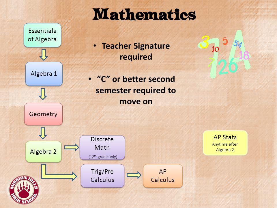 Mathematics Algebra 1 Geometry Algebra 2 Discrete Math (12 th grade only) Discrete Math (12 th grade only) Trig/Pre Calculus AP Calculus AP Stats Anytime after Algebra 2 Teacher Signature required C or better second semester required to move on Essentials of Algebra