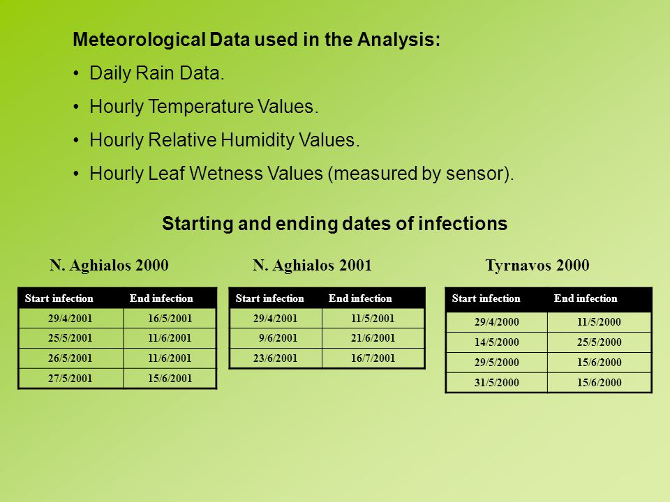 Meteorological Data used in the Analysis: Daily Rain Data.