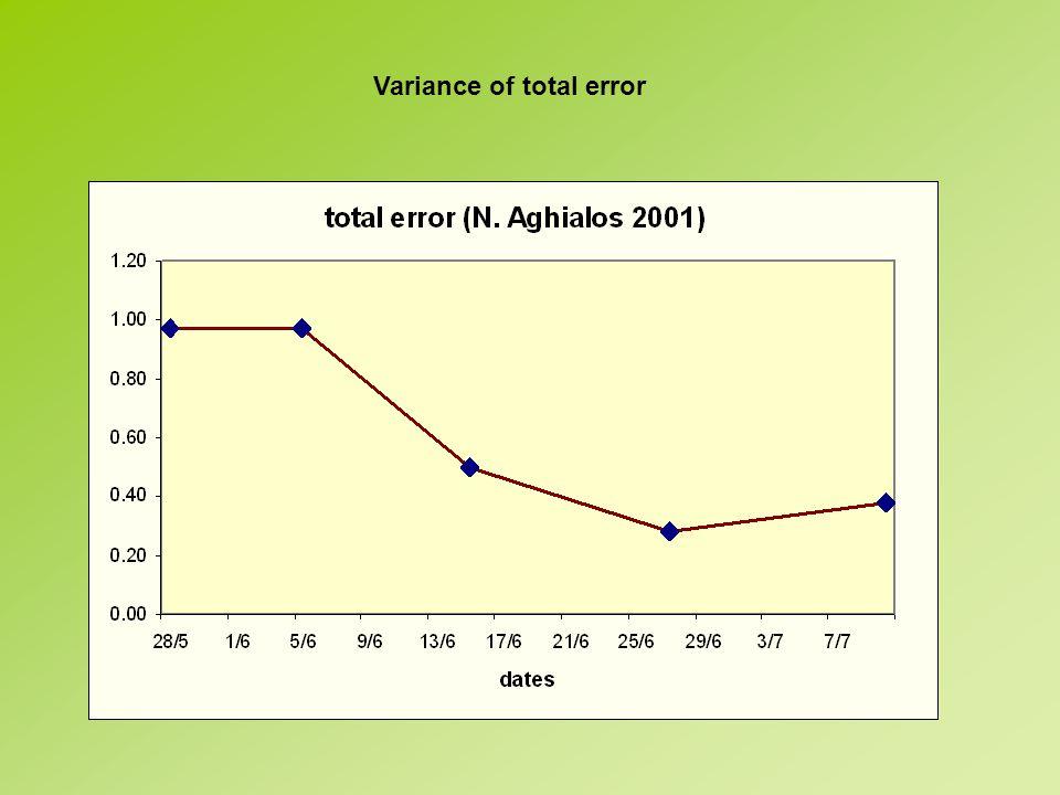 Variance of total error