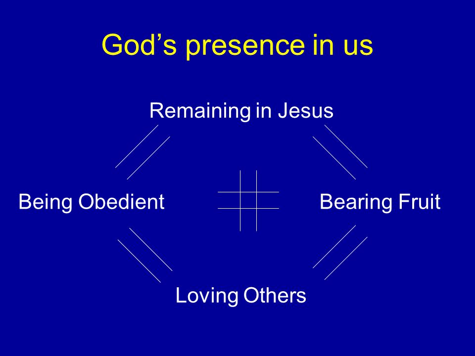 God's presence in us Remaining in Jesus Loving Others Being ObedientBearing Fruit