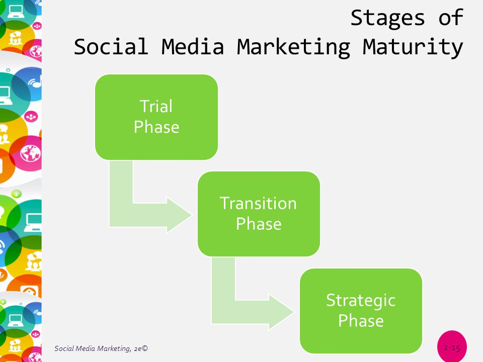 Stages of Social Media Marketing Maturity Trial Phase Transition Phase Strategic Phase Social Media Marketing, 2e© 2-15