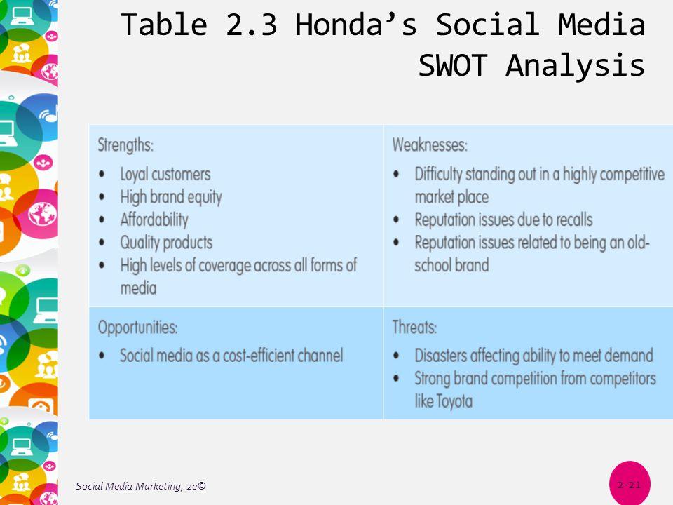 Table 2.3 Honda's Social Media SWOT Analysis Social Media Marketing, 2e© 2-21