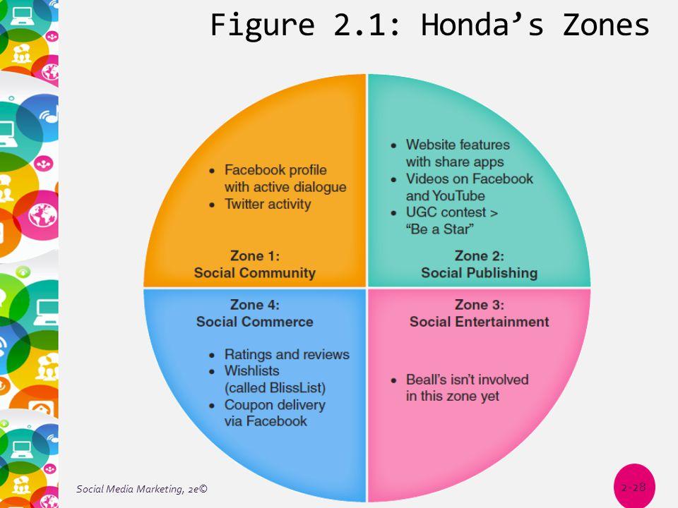 Figure 2.1: Honda's Zones Social Media Marketing, 2e© 2-28