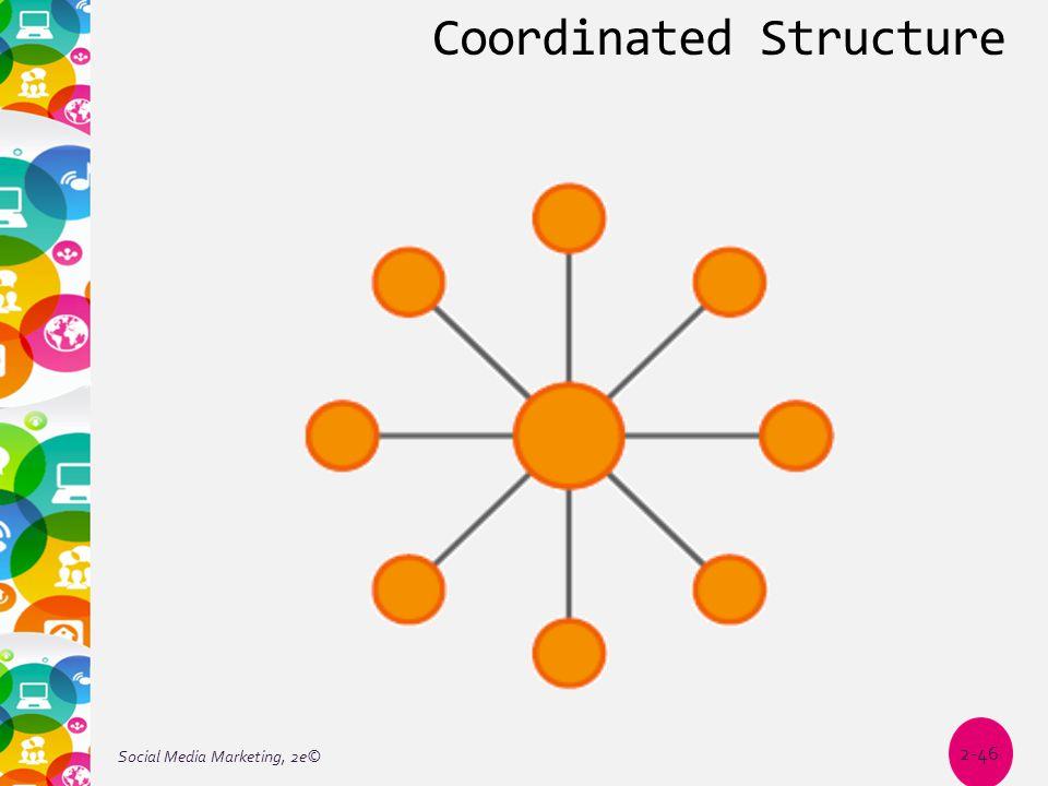 Coordinated Structure Social Media Marketing, 2e© 2-46