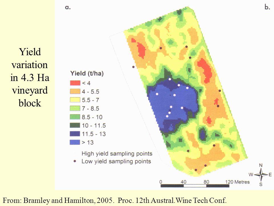 From: Bramley and Hamilton, 2005. Proc. 12th Austral.Wine Tech Conf.