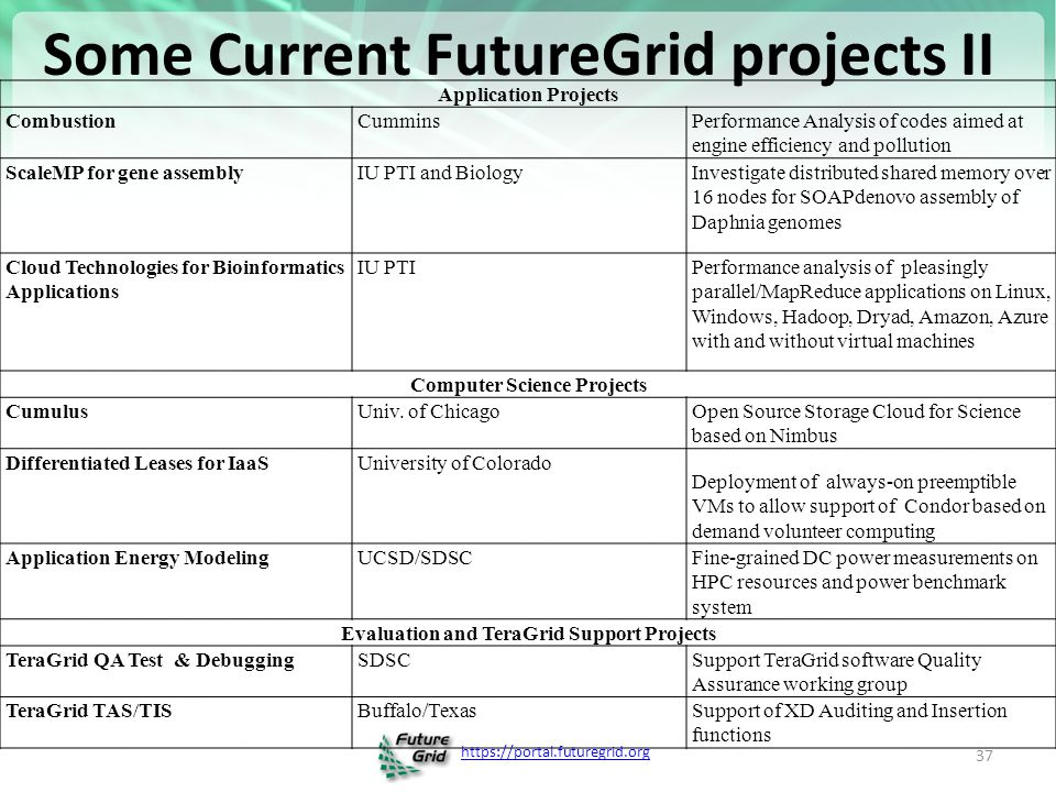 https://portal.futuregrid.org Some Current FutureGrid projects II 37 Application Projects CombustionCumminsPerformance Analysis of codes aimed at engine efficiency and pollution ScaleMP for gene assemblyIU PTI and BiologyInvestigate distributed shared memory over 16 nodes for SOAPdenovo assembly of Daphnia genomes Cloud Technologies for Bioinformatics Applications IU PTIPerformance analysis of pleasingly parallel/MapReduce applications on Linux, Windows, Hadoop, Dryad, Amazon, Azure with and without virtual machines Computer Science Projects CumulusUniv.