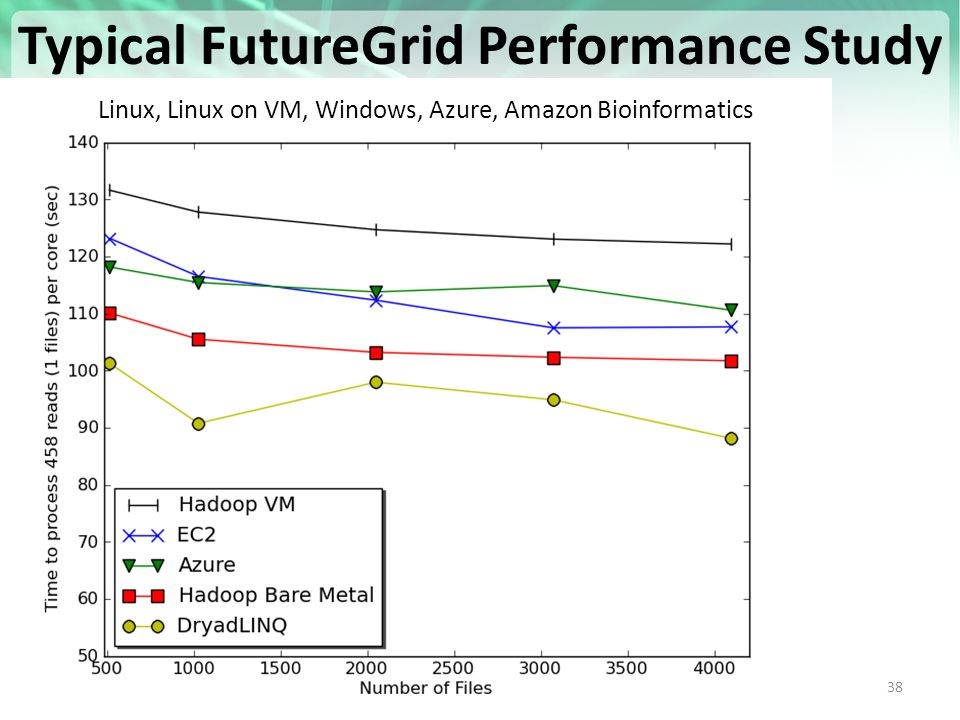 https://portal.futuregrid.org 38 Typical FutureGrid Performance Study Linux, Linux on VM, Windows, Azure, Amazon Bioinformatics