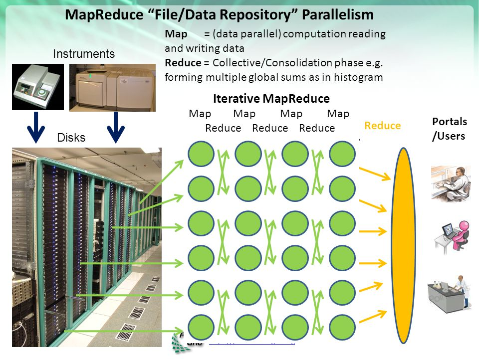 https://portal.futuregrid.org MapReduce File/Data Repository Parallelism Instruments Disks Map 1 Map 2 Map 3 Reduce Communication Map = (data parallel) computation reading and writing data Reduce = Collective/Consolidation phase e.g.