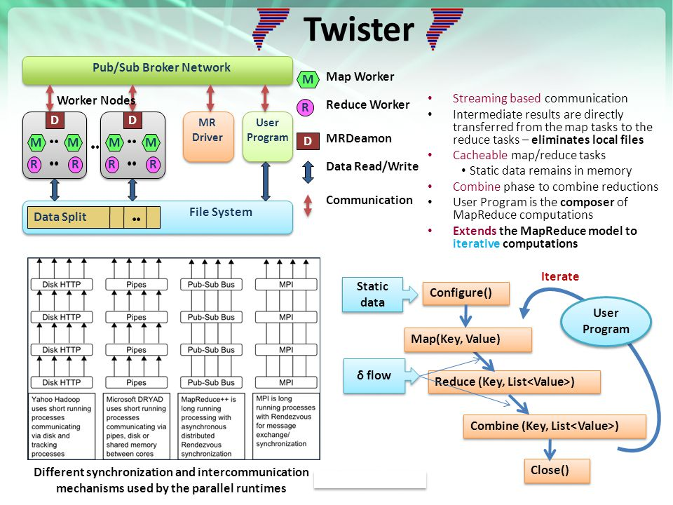 https://portal.futuregrid.org Twister Streaming based communication Intermediate results are directly transferred from the map tasks to the reduce tasks – eliminates local files Cacheable map/reduce tasks Static data remains in memory Combine phase to combine reductions User Program is the composer of MapReduce computations Extends the MapReduce model to iterative computations Data Split D MR Driver User Program Pub/Sub Broker Network D File System M R M R M R M R Worker Nodes M R D Map Worker Reduce Worker MRDeamon Data Read/Write Communication Reduce (Key, List ) Iterate Map(Key, Value) Combine (Key, List ) User Program Close() Configure() Static data Static data δ flow Different synchronization and intercommunication mechanisms used by the parallel runtimes
