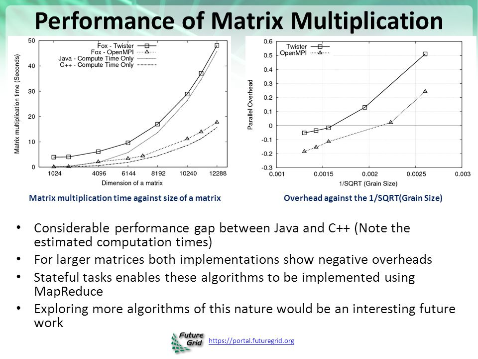 https://portal.futuregrid.org Performance of Matrix Multiplication Considerable performance gap between Java and C++ (Note the estimated computation times) For larger matrices both implementations show negative overheads Stateful tasks enables these algorithms to be implemented using MapReduce Exploring more algorithms of this nature would be an interesting future work Matrix multiplication time against size of a matrix Overhead against the 1/SQRT(Grain Size)