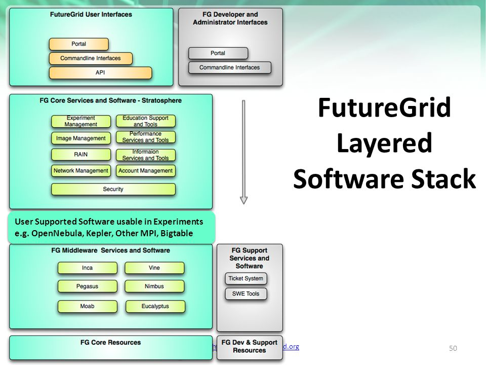 https://portal.futuregrid.org FutureGrid Layered Software Stack http://futuregrid.org 50 User Supported Software usable in Experiments e.g.