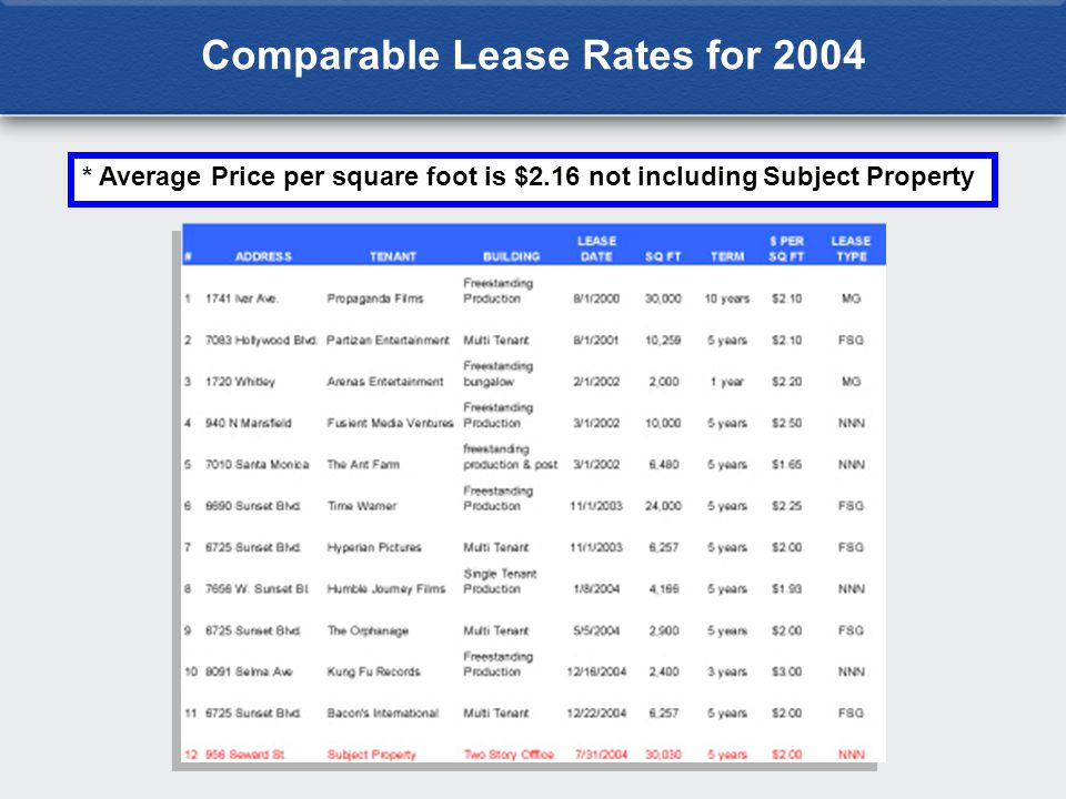 * Average Price per square foot is $2.16 not including Subject Property
