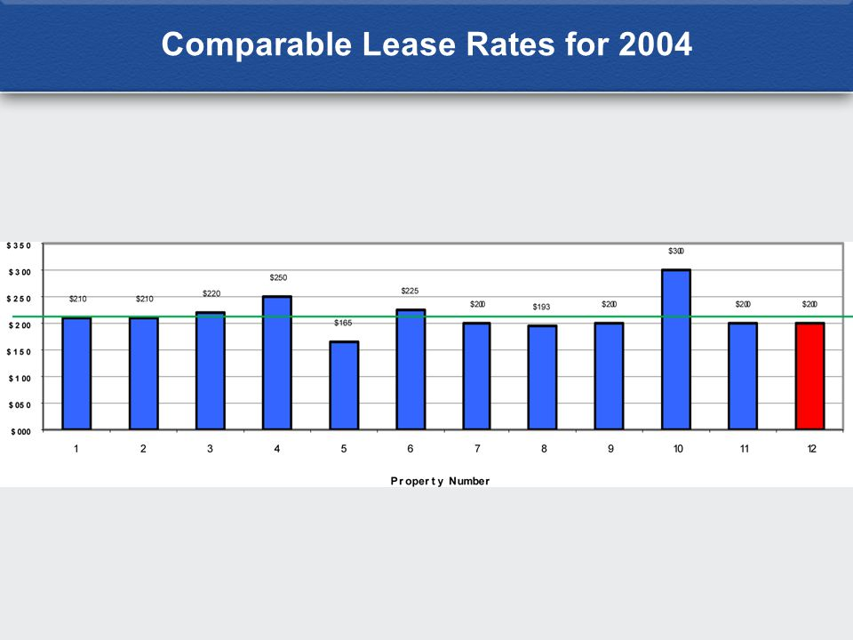 Comparable Lease Rates for 2004