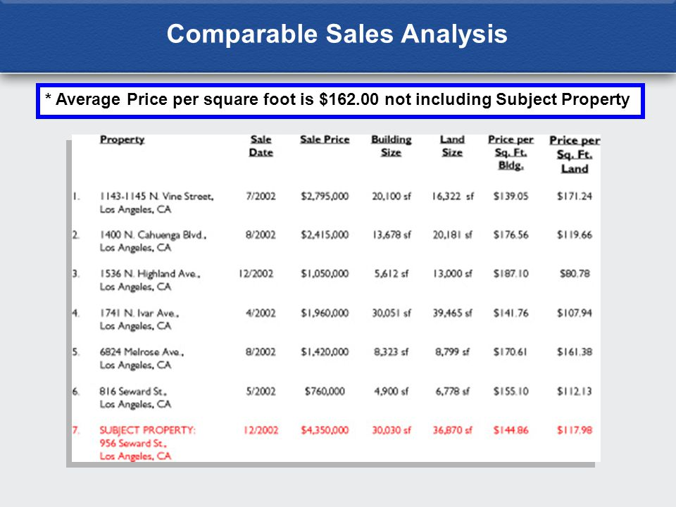 * Average Price per square foot is $162.00 not including Subject Property