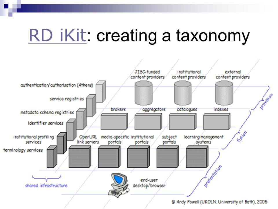 RD iKit RD iKit : creating a taxonomy