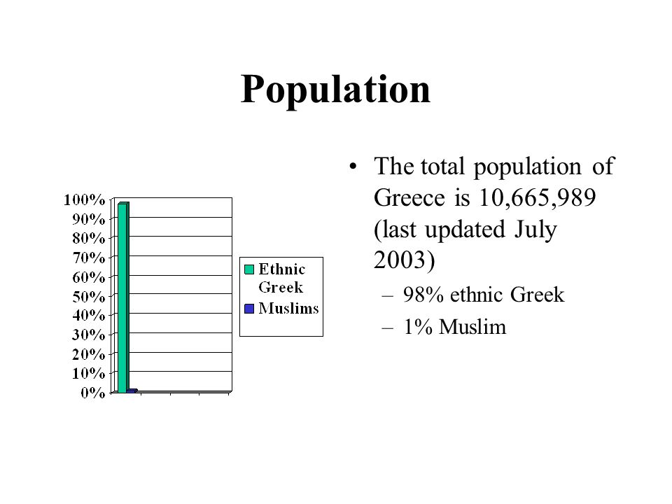 Population The total population of Greece is 10,665,989 (last updated July 2003) –98% ethnic Greek –1% Muslim