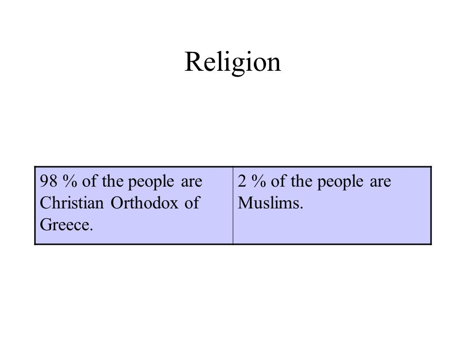 Religion 98 % of the people are Christian Orthodox of Greece. 2 % of the people are Muslims.