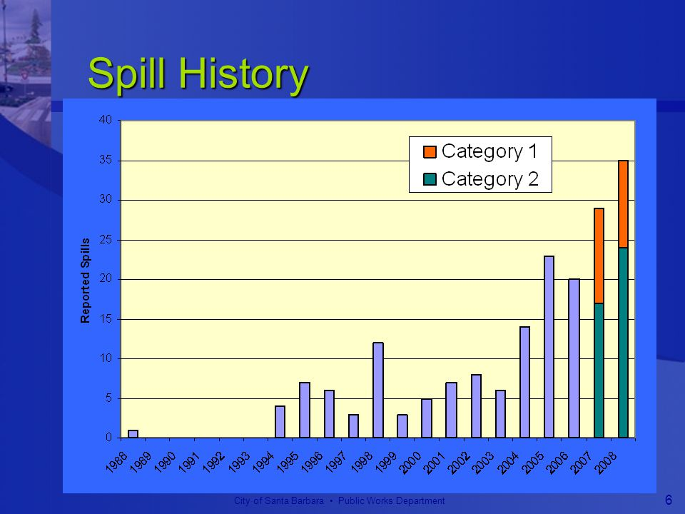 City of Santa Barbara Public Works Department 6 Spill History