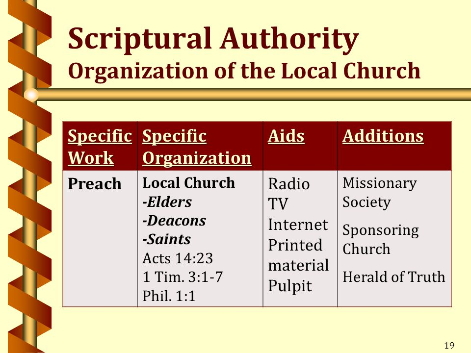 19 Specific Work Specific Organization AidsAdditions Preach Local Church -Elders -Deacons -Saints Acts 14:23 1 Tim.