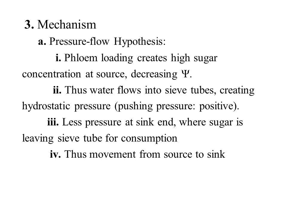 a. Pressure-flow Hypothesis: i.