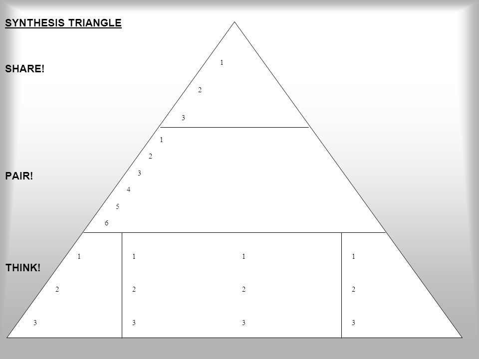 SYNTHESIS TRIANGLE SHARE! PAIR! THINK! 1 2 3 1 2 3 4 5 6 1 2 3 1 2 3 1 2 3 1 2 3