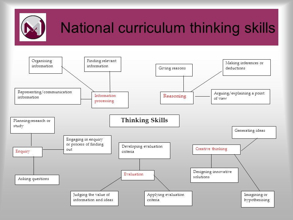 National curriculum thinking skills Information processing Reasoning Thinking Skills Enquiry Creative thinking Evaluation Finding relevant information Organising information Representing/communication information Giving reasons Making inferences or deductions Arguing/explaining a point of view Planning research or study Asking questions Engaging in enquiry or process of finding out Judging the value of information and ideas Applying evaluation criteria Developing evaluation criteria Designing innovative solutions Generating ideas Imagining or hypothesising